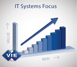 VIE IT Systems Initiatives Value Graph