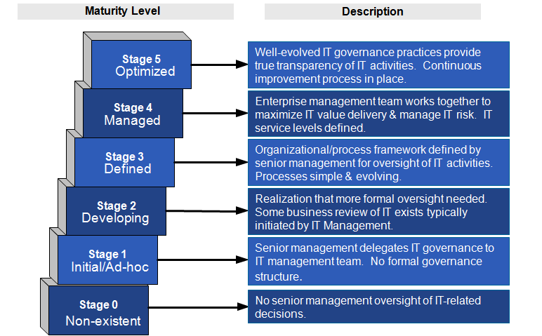 IT Governance Maturity Scale