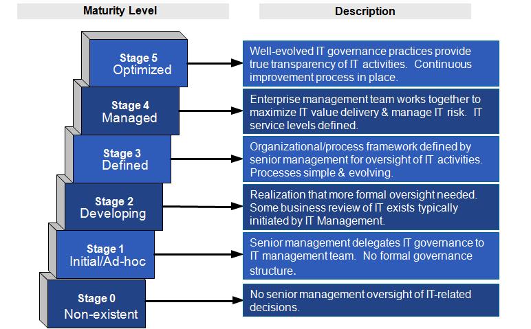 IT Governance Maturity Scale